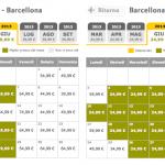 Biglietti aerei Vueling a partire da € 24,99 anche per l'estate