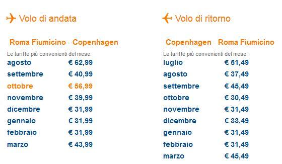 panoramica prezzi roma copenaghen easyjet