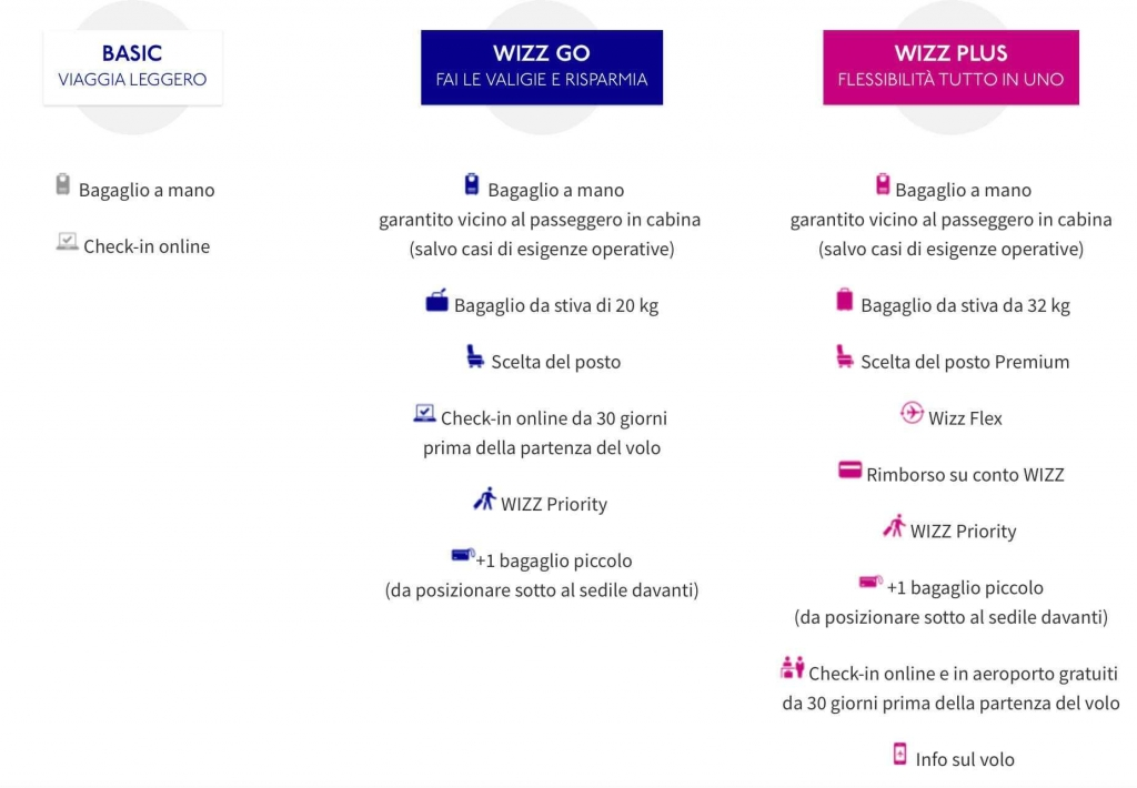 tariffe wizz air
